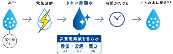 除菌水キッチン②